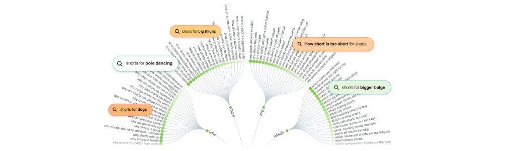 Answer The Public כלי למחקר מילות מפתח