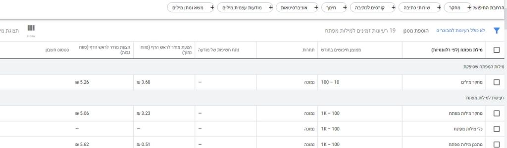 Google Keyword Planner כלי למחקר מילות מפתח